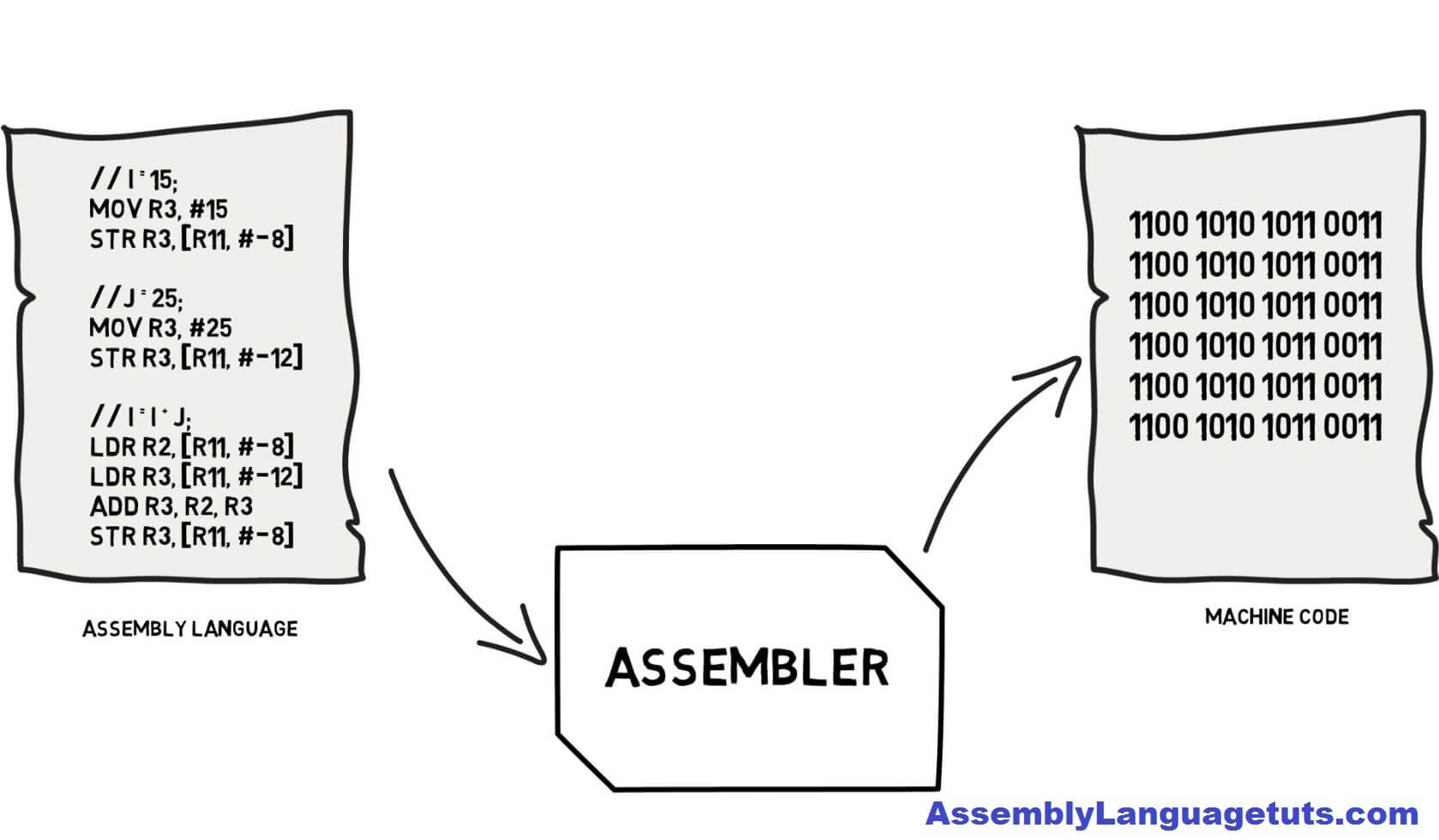 Mips Assembly Language Programming Tutorials
